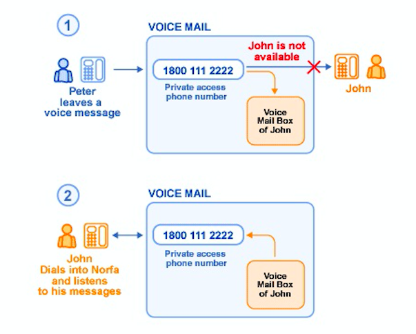 How the voicemail service work